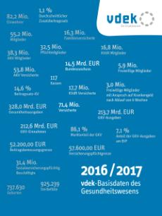"""Neue Broschüre:""""vdek-Basisdaten des Gesundheitswesens 2016/2017"""""""