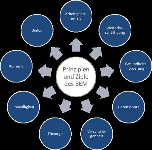Betriebliches Eingliederungsmanagement (BEM) erfolgreich im Betrieb verankern